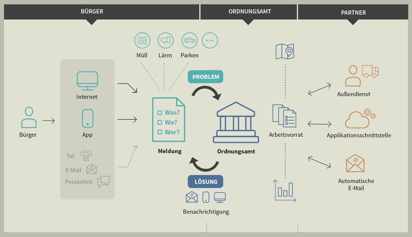 Workflow in Ordnungsamt-Online
