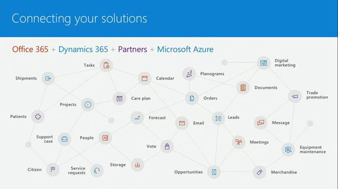 Microsoft Cloud - Connecting Solutions