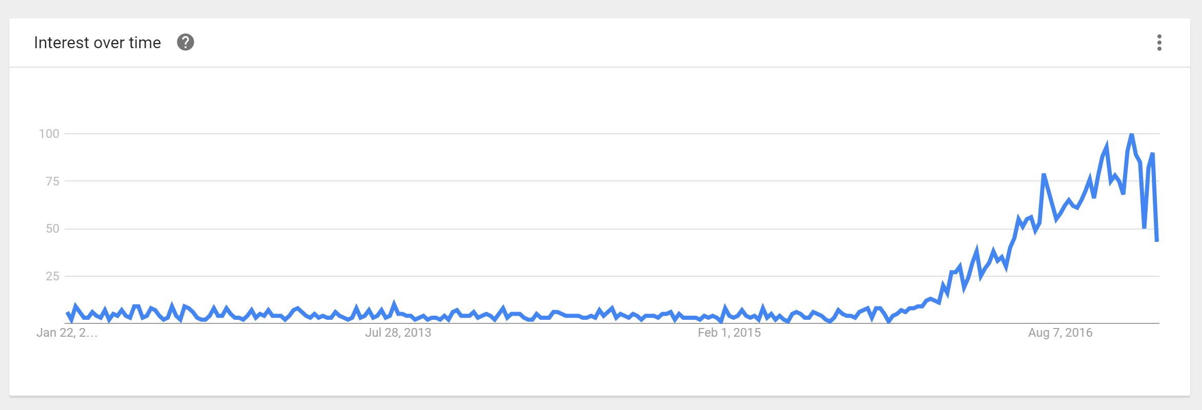 serverless auf google trends