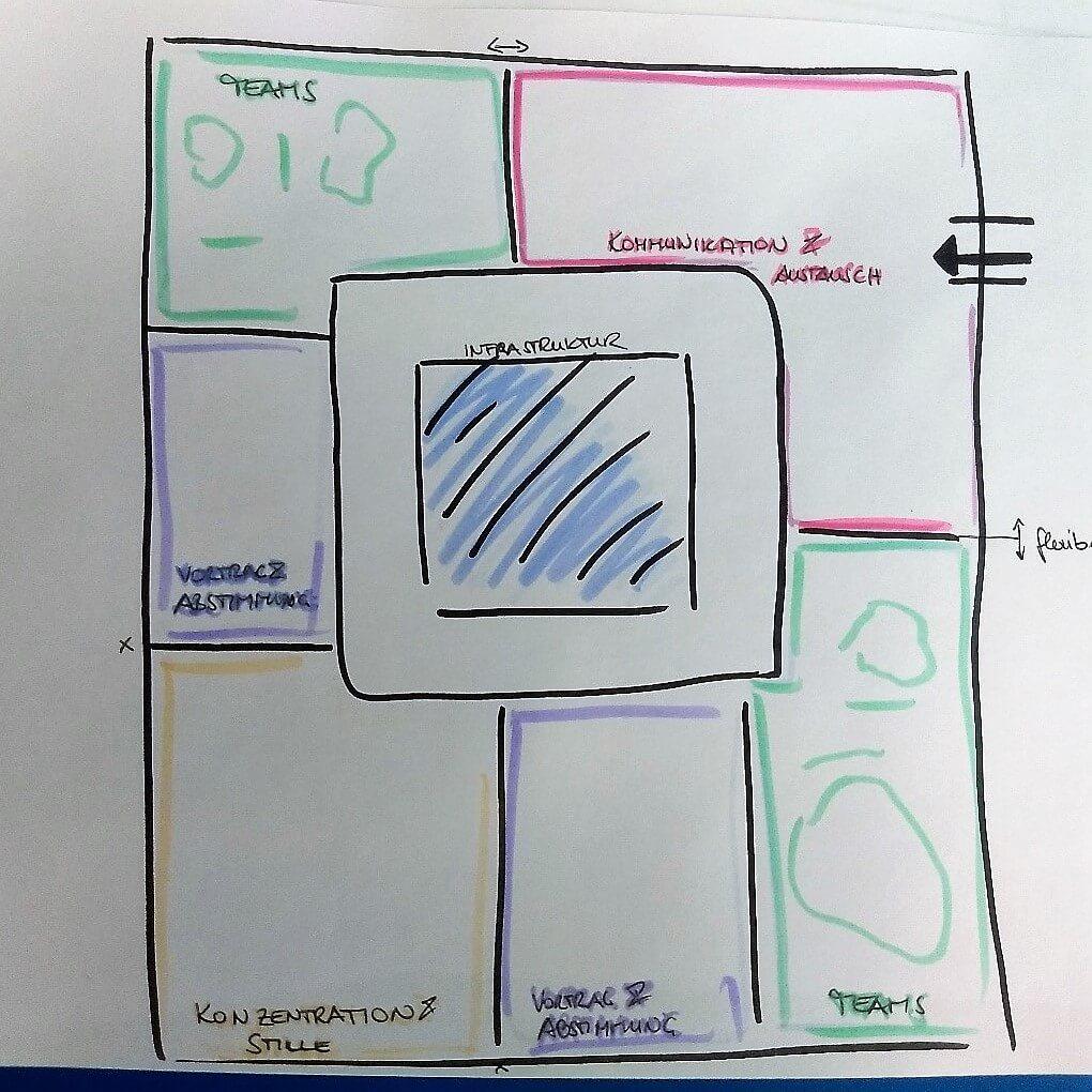 Figure 1: Schemenhaftes Bürokonzept mit den Bereichen für Kommunikation & Austausch, Teambereiche, Vortrag & Abstimmung, Konzentration & Stille und den Bereich für die Infrastruktur